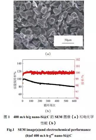全面解析纳米硅碳负极材料技术