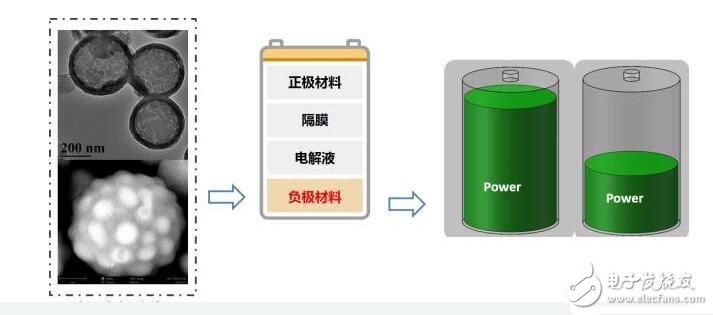 为什么说硅碳材料是最有潜力的锂电池负极